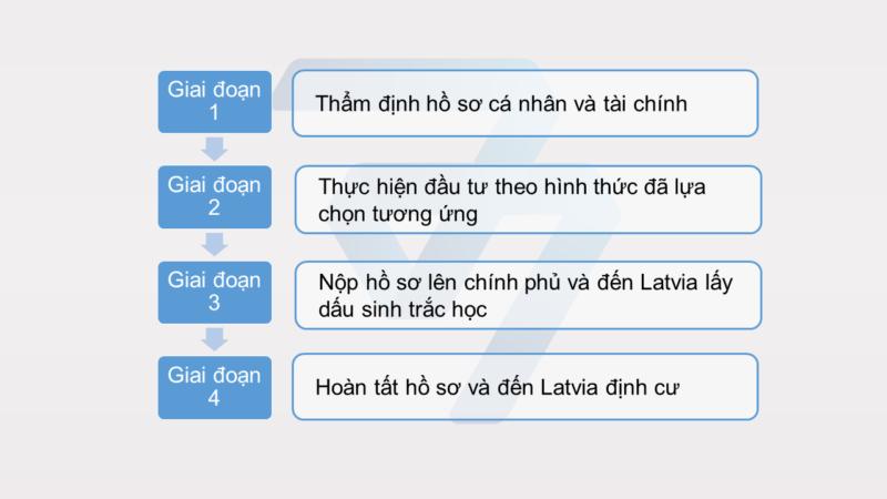 Quy Tr Nh L Y Visa C Tr Phi L I Nhu N 1
