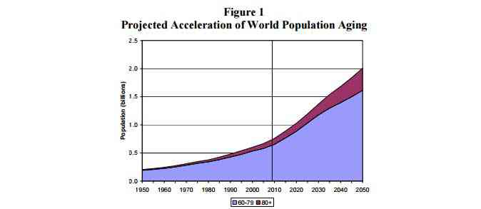 World Population Ageing Projection