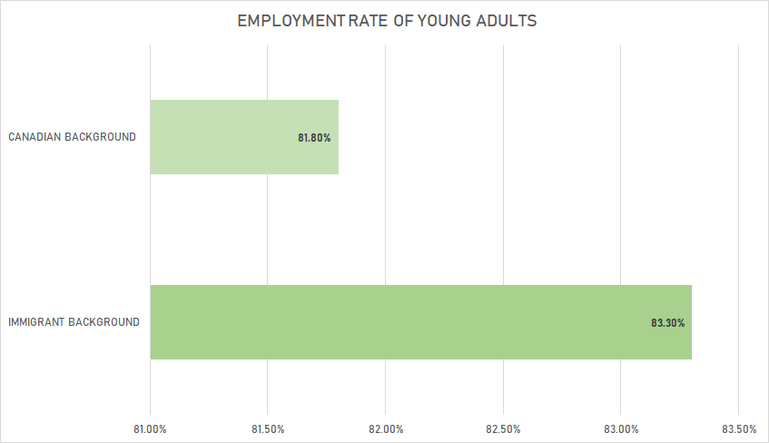 Employment Rate Of Young Adults