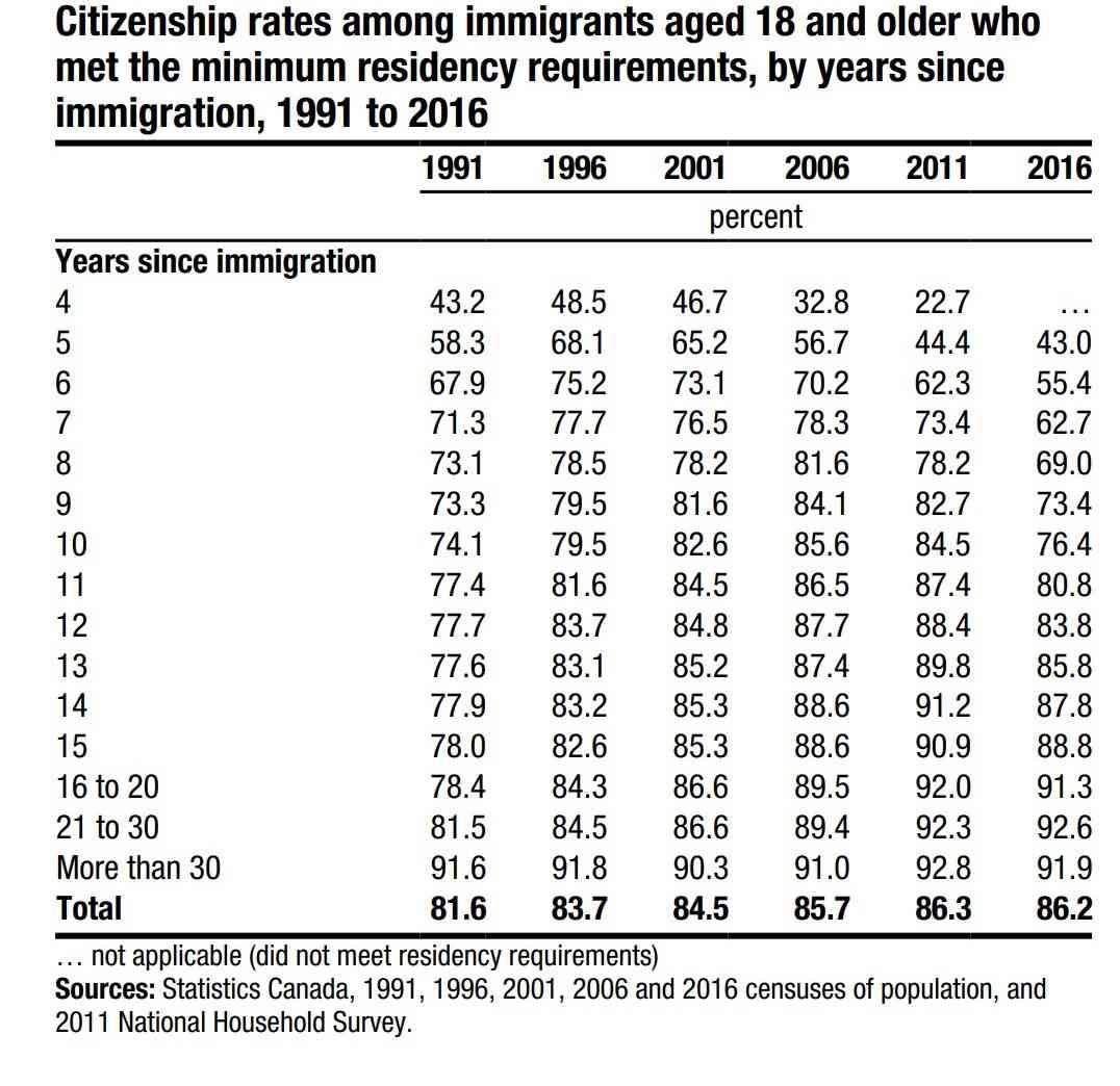 Citizenship Table 1